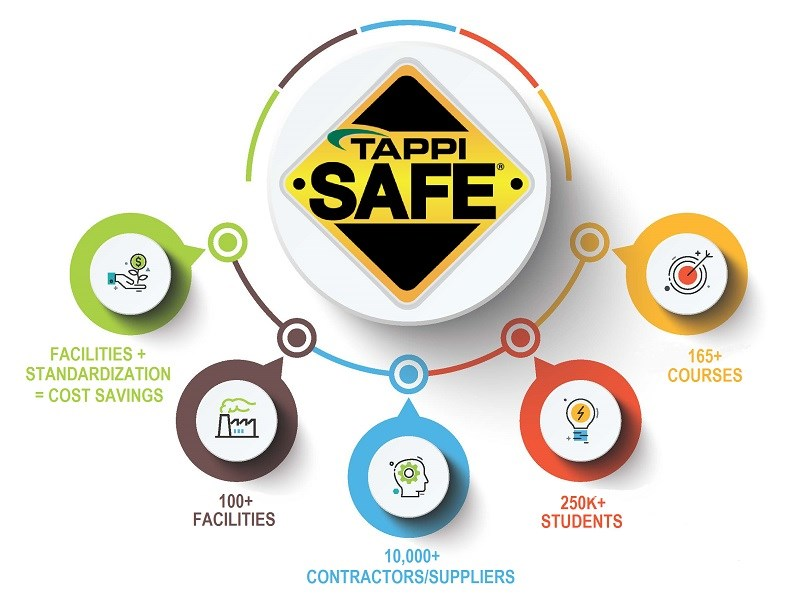 TAPPISAFE by the numbers